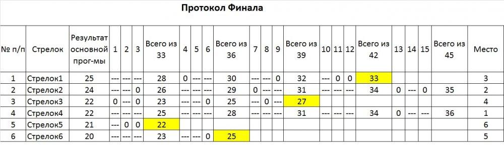 Протокол Финала.jpg
