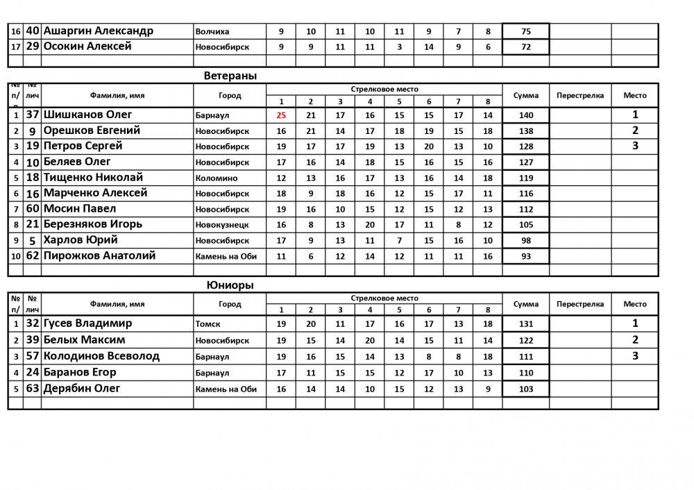 Соревнования Спортинг-компакт_page-0003.jpg